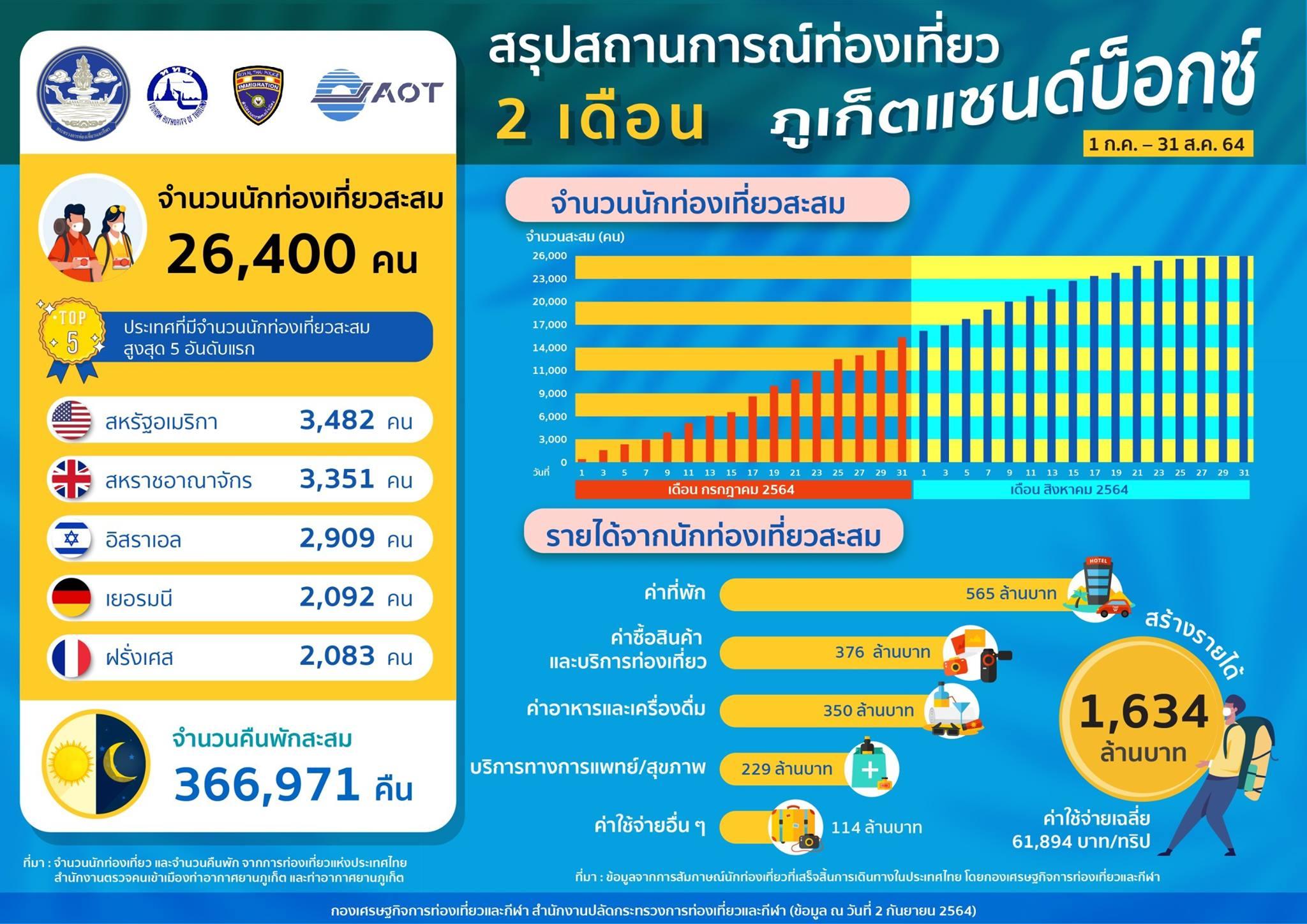 เปิด Phuket Sandbox 2 เดือน นทท.ต่างชาติมาแล้ว 2.64 หมื่นคน-ใช้จ่าย 1.6 พันล้าน